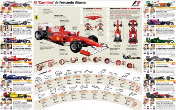 2010 Formula 1 - a detailed visual overview